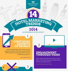 14 Hotelmarketing-Trends für 2014