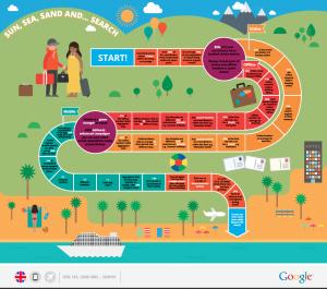 Google: Nix geht ohne Web bei Reiseplanung und Reisebuchung