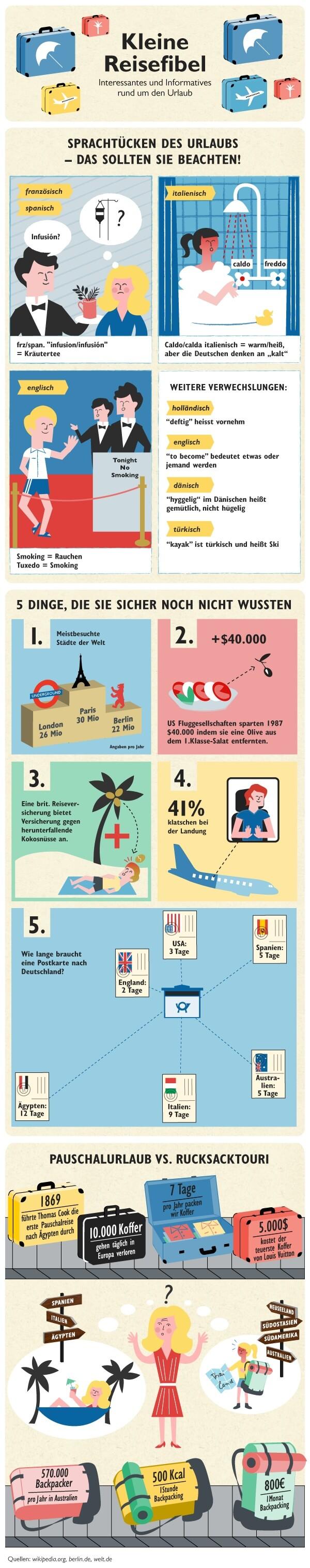 Kleine Reisefibel: Interessantes und Informatives rund um's Thema Urlaub