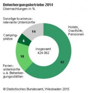 Beherbergungsbetriebe: Daten ans Statistische Bundesamt senden